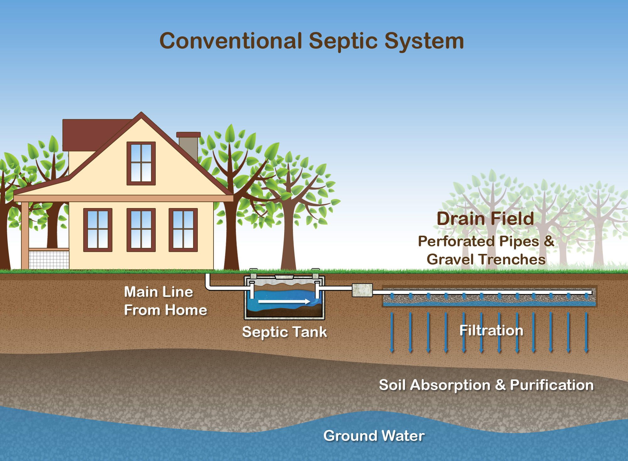 Skip wooten one stop shop at the right price for Household septic tank design
